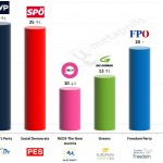 Austria – European Parliament Election: 17 May 2014 poll