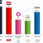 Austria – European Parliament Election: 9 May 2014 poll