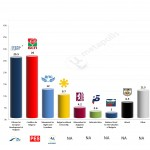 Bulgaria – European Parliament Election: 17 May 2014 poll (Afis)