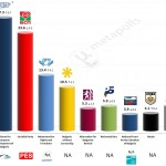 Bulgaria – European Parliament Election: 22 May 2014 poll (Alpha Research)