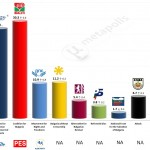 Bulgaria – European Parliament Election: 21 May 2014 poll
