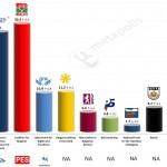 Bulgaria – European Parliament Election: 21 May 2014 poll