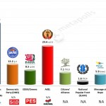 Cyprus – European Parliament Election: 15 May 2014 poll