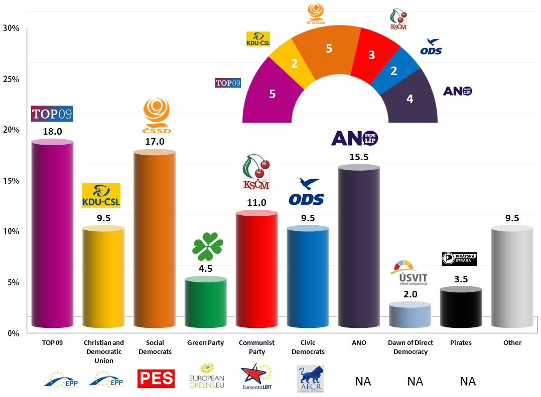 eu czech rep exit polls