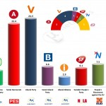 Denmark – European Parliament Election: 2 May 2014 poll