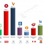 Denmark – European Parliament Election: 6 May 2014 poll