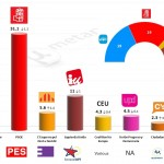 Spain – European Parliament Election: 17 May 2014 poll (Metroscopia)