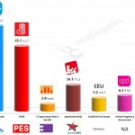 Spain – European Parliament Election: 19 May 2014 poll (Sigma-2)