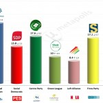 Finland – European Parliament Election: 22 May 2014 poll