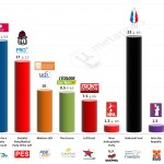 France – European Parliament Election: 16 May 2014 poll (Ifop)