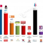 France – European Parliament Election: 2 May 2014 poll (Ifop)