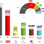 Germany – European Parliament Election 2014: Metapolls prediction