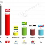 Germany – European Parliament Election: 22 May 2014 poll