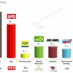 Germany – European Parliament Election: 14 May 2014 poll (Infratest)