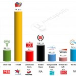 Greece – European Parliament Election: 23 May 2014 poll (Alco)