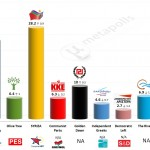 Greece – European Parliament Election: 23 May 2014 poll (Marc)