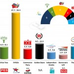 Greece – European Parliament Election 2014: Metapolls prediction