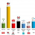Greece – European Parliament Election: 16 May 2014 poll (Alco)