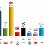 Greece – European Parliament Election: 22 May 2014 poll (Metron Analysis)