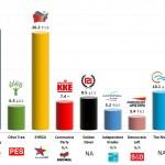 Greece – European Parliament Election: 2 May 2014 poll (MRB)