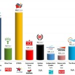 Greece – European Parliament Election: 23 May 2014 poll (MRB)