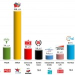 Greece – European Parliament Election: 11 May 2014 poll (Public Issue)