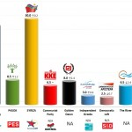 Greece – European Parliament Election: 23 May 2014 poll (Public Issue)