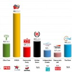 Greece – European Parliament Election: 23 May 2014 poll (Pulse)