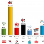 Greece – European Parliament Election: 23 May 14 poll (RASS)
