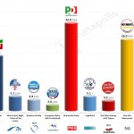 Italy – European Parliament Election: 7 May 2014 poll (Datamedia)