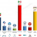 Italy – European Parliament Election: 29 April 2014 poll (Demopolis)