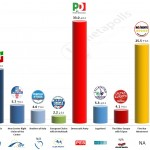 Italy – European Parliament Election: 6 May 2014 poll (Demopolis)