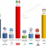Italy – European Parliament Election: 28 April 2014 poll (EMG)