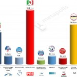 Italy – European Parliament Election: 5 May 2014 poll (EMG)