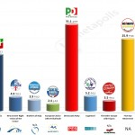 Italy – European Parliament Election: 7 May 2014 poll (Euromedia)