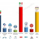 Italy – European Parliament Election: 9 May 2014 poll (Euromedia)
