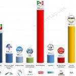 Italy – European Parliament Election: 29 April 2014 poll (Ipsos)