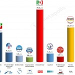 Italy – European Parliament Election: 3 May 2014 poll (Ipsos)