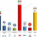 Italy – European Parliament Election: 6 May 2014 poll (Ipsos)