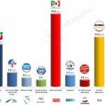 Italy – European Parliament Election: 9 May 2014 poll (Ipsos)