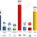Italy – European Parliament Election: 8 May 2014 poll (Piepoli)