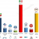 Italy – European Parliament Election: 5 May 2014 poll (SWG)