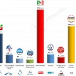 Italy – European Parliament Election: 8 May 2014 poll (SWG)