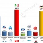 Italy – European Parliament Election: 30 April 2014 poll (Tecnè)