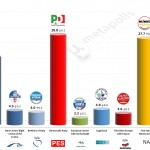 Italy – European Parliament Election: 8 May 2014 poll (Tecnè)