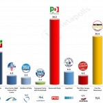 Italy – European Parliament Election 2014: EMG revised projection