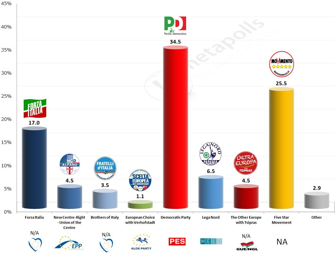 eu italy emg exit poll