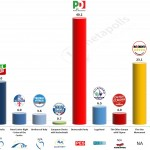 Italy – European Parliament Election 2014: IPR projection