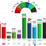 Netherlands – European Parliament Election 2014: Metapolls prediction