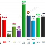 Netherlands – European Parliament Election: 15 May 2014 poll
